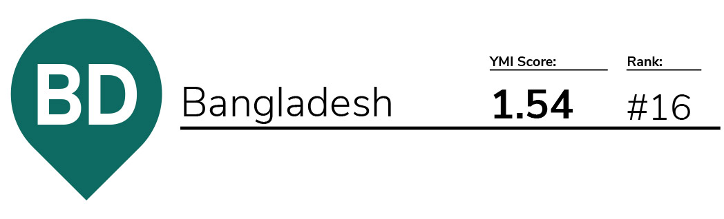 YMI 2018 – Bangladesh
