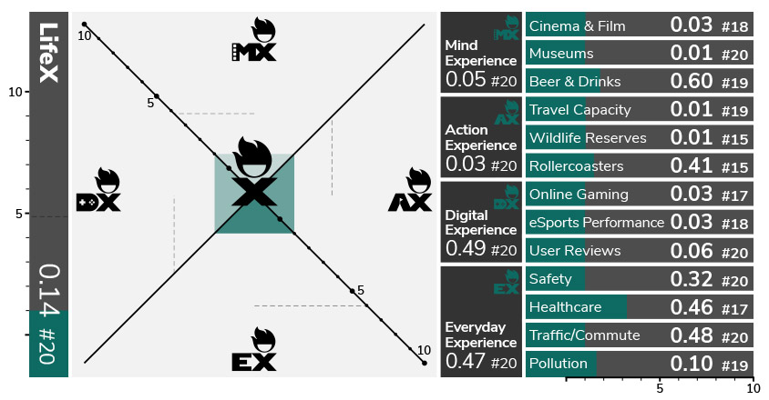LifeX: Life experience index