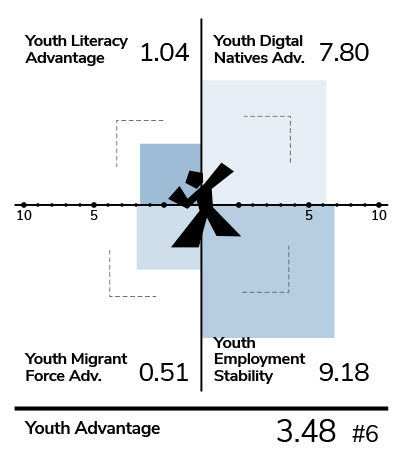 Youth advantage