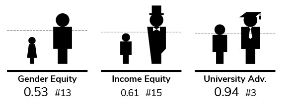 Gender equity, Income equity, University advantage