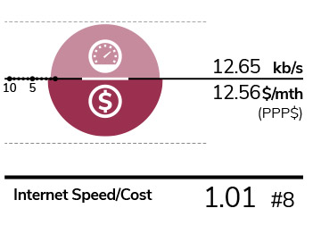 Internet Speed/Cost
