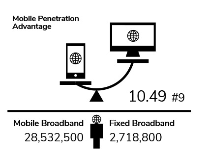 Mobile penetration advantage