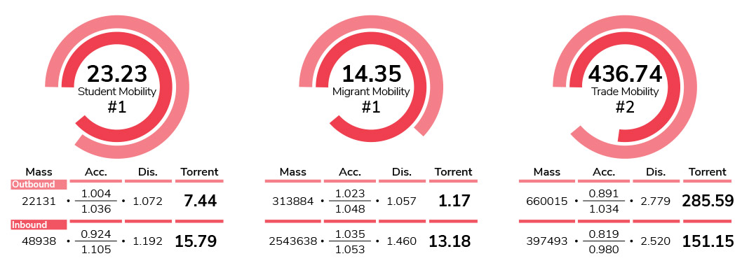 Student mobility vs Migrant mobility vs Trade mobility