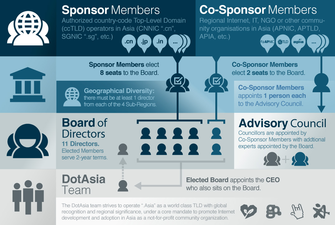 DotAsia Organisational Structure