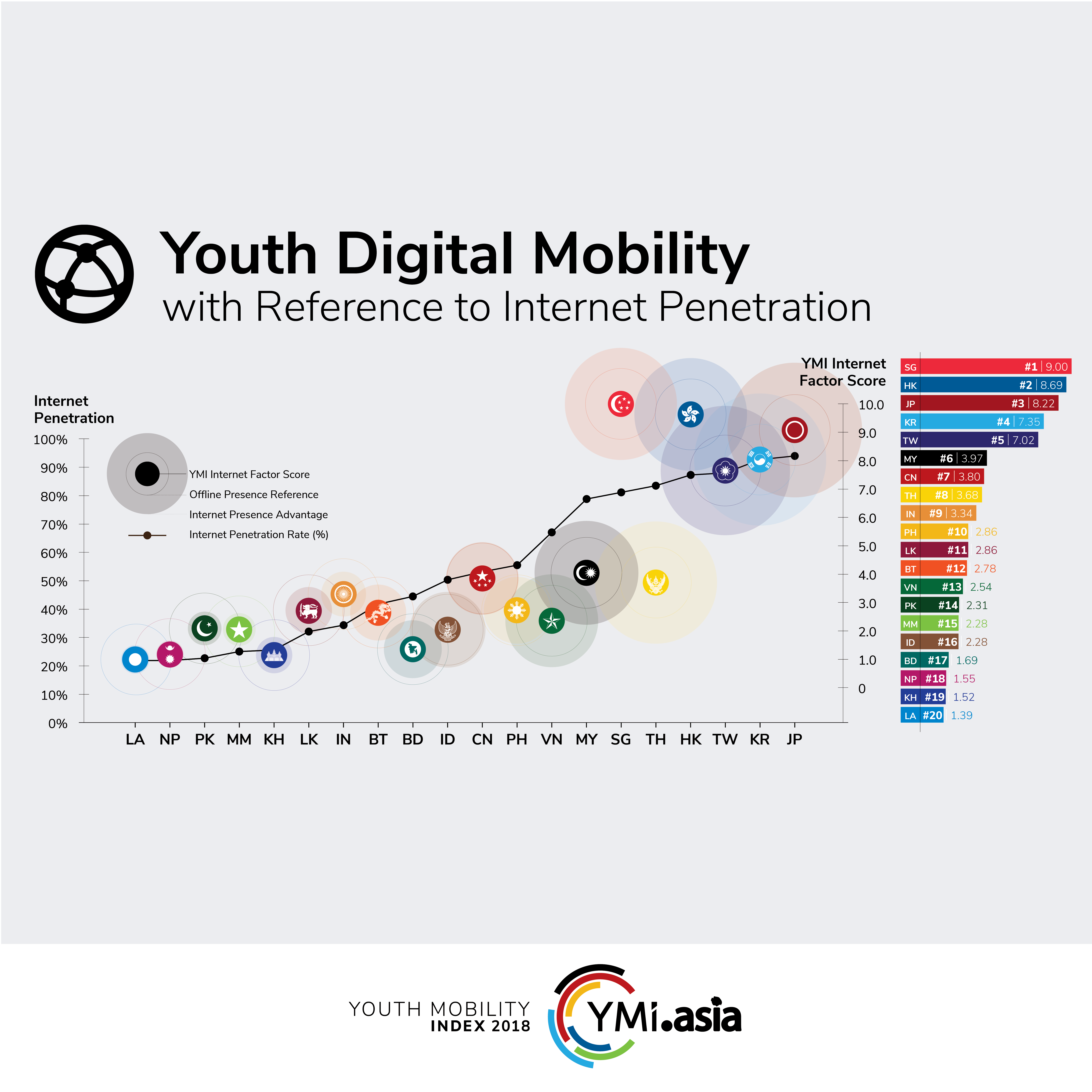 Youth Digital Mobility: Japan, South Korea and Taiwan tops the Internet penetration rate across 20 Asian localities